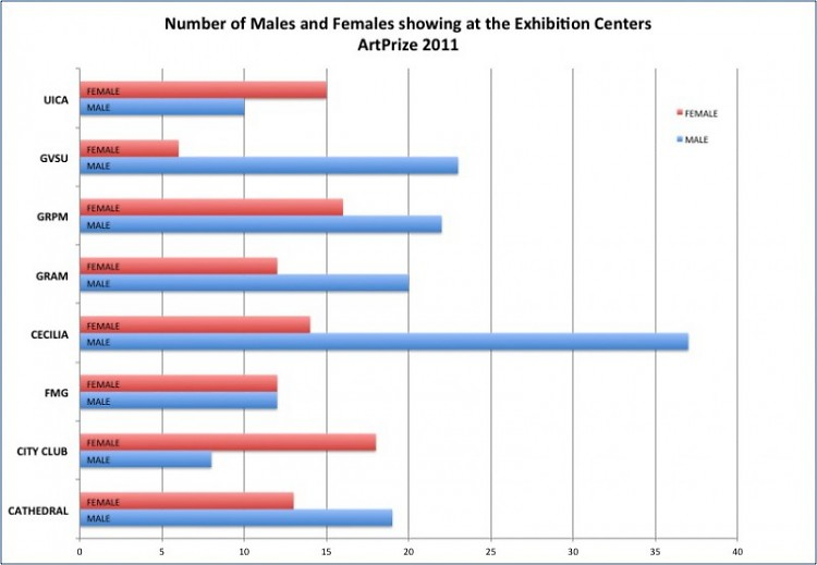 Male to female ratios at the Exhibition Centers