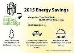 Combined energy savings from all Biggest Loser competitors.