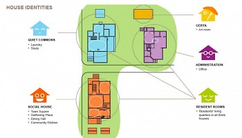 House Identities for Well House