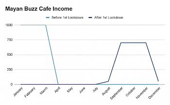 (Mayan Buzz Data provided by Mayan Buzz Cafe Owner: Marco Bulnes)