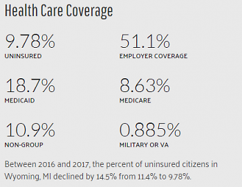 Percentage of Wyoming Residents with Healthcare Coverage 2016-2017